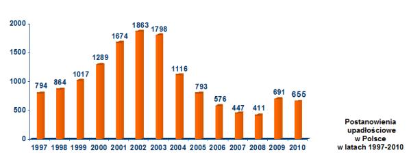 Postanowienia upadłościowe w Polsce w latach 1997-2010
