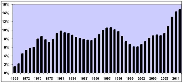 Odsetek Amerykanów pobierających bony żywnościowe