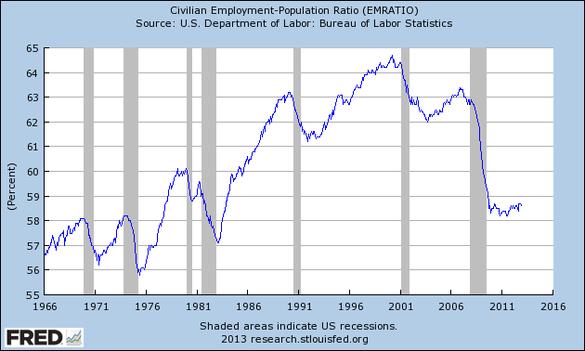 Relacja liczby pracujących do liczby osób w wieku produkcyjnym