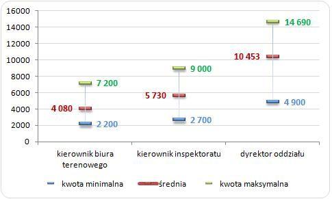 http://wynagrodzenia.pl/zdjecie.php?url=pliki/wykresy_baza/4800.&s=700&w=1700