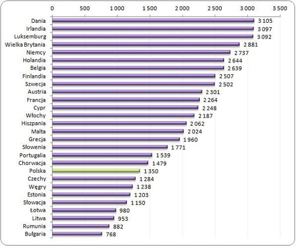http://wynagrodzenia.pl/zdjecie.php?url=pliki/wykresy_baza/5076.&s=700&w=1700