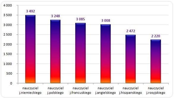 http://wynagrodzenia.pl/zdjecie.php?url=pliki/wykresy_baza/5124.&s=700&w=1700