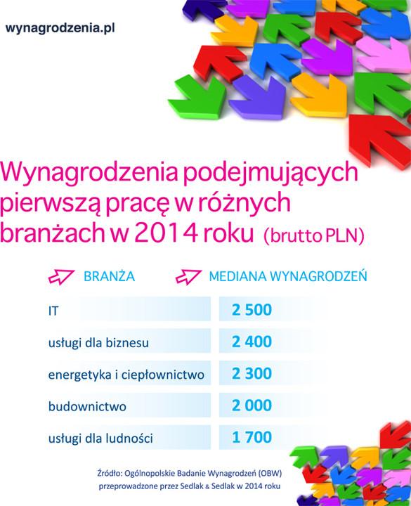 http://wynagrodzenia.pl/pliki/infografika/77.jpg