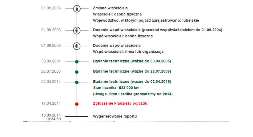 (historiapojazdu.gov.pl)