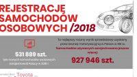 Polski rynek samochodów osobowych 2018 r. w liczbach [Infografika]