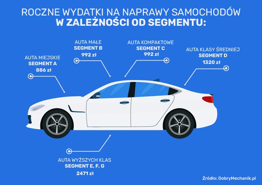 Najmniej - średnio 886 zł rocznie wydają na naprawy właściciele najmniejszych aut miejskich.