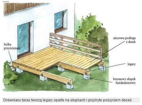 Wymiary legarów pod taras drewniany