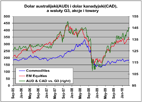Wykres kursu walut forex
