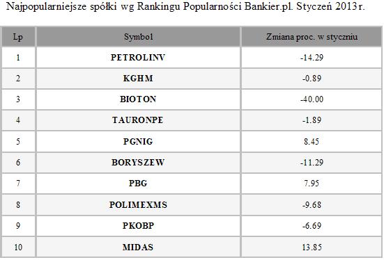 najpopularniejsze spółki według rankingu popularności bankier.pl styczeń 2013