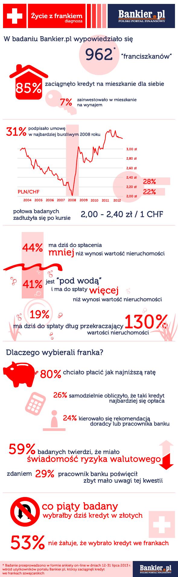 Badanie kredytobiorców walutowych - Życie z frankiem - Bankier.pl