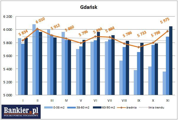 średnie ceny ofertowe nowych mieszkań gdańsk 2013