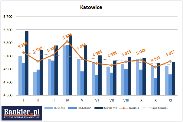średnie ceny ofertowe nowych mieszkań katowice 2013