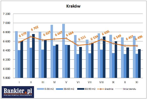 średnie ceny ofertowe nowych mieszkań kraków 2013