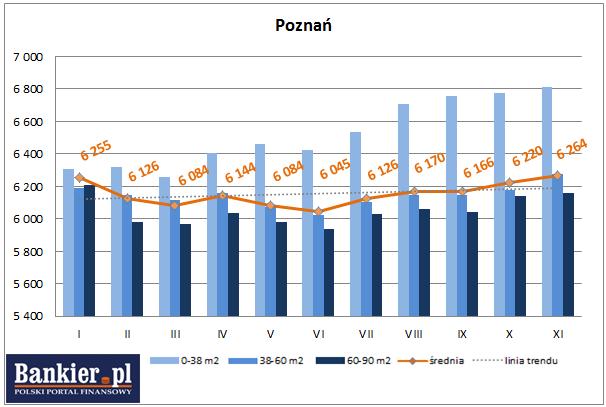 średnie ceny ofertowe nowych mieszkań poznań 2013