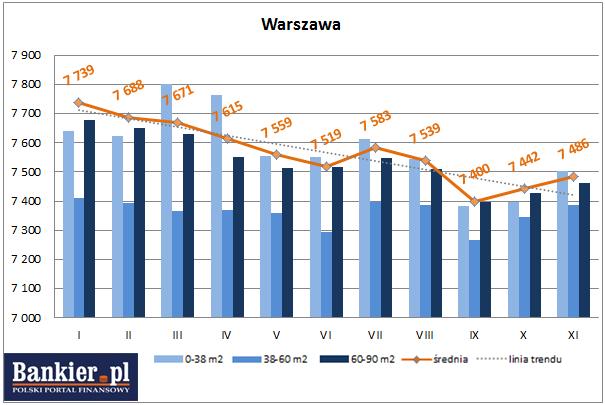 średnie ceny ofertowe nowych mieszkań Warszawa 2013