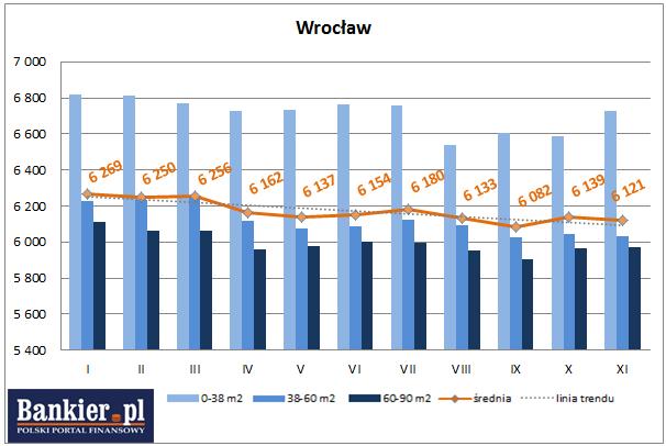 średnie ceny ofertowe nowych mieszkań wrocław 2013