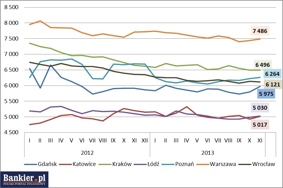 jak zmieniały się ceny mieszkań z rynku pierwotnego w 2013 roku