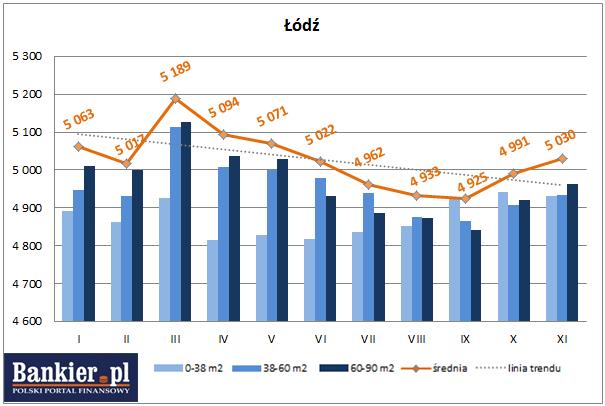 średnie ceny ofertowe nowych mieszkań łódź 2013