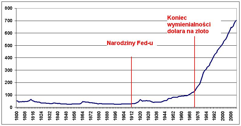 https://www.bankier.pl/static/att/93000/3017157_inflacjaUSA.PNG
